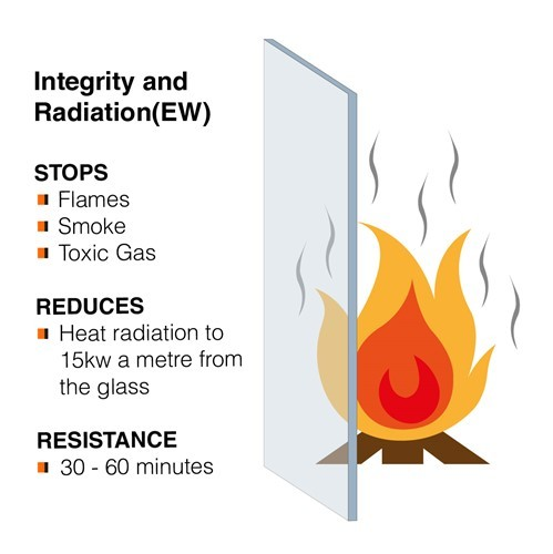 Integrity and Radiation Glass