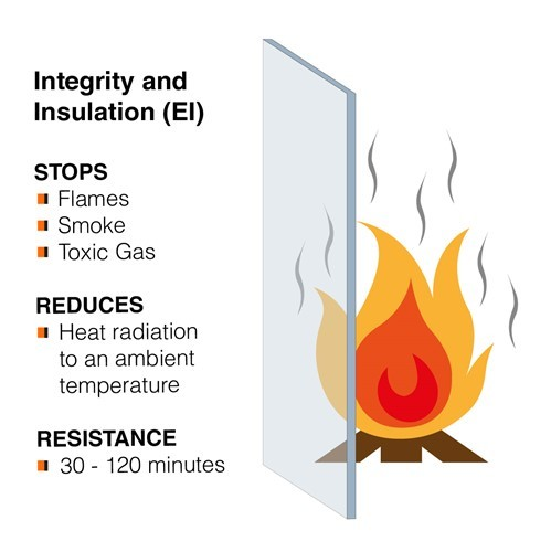 Integrity and Insulation Glass